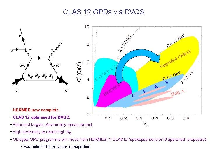 CLAS 12 GPDs via DVCS • HERMES now complete. • CLAS 12 optimised for