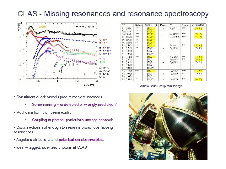 CLAS - Missing resonances and resonance spectroscopy Particle Data Group star ratings • Constituent