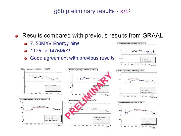 g 8 b preliminary results - K+ 0 Results compared with previous results from