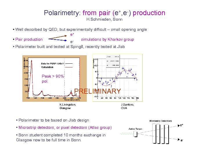 Polarimetry: from pair (e+, e-) production H. Schmieden, Bonn • Well described by QED,
