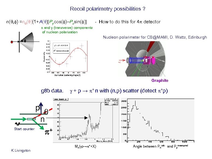 Recoil polarimetry possibilities ? n(q, f) =no(q){1+A(q)[Pycos(f)–Pxsin(f)] - How to do this for 4