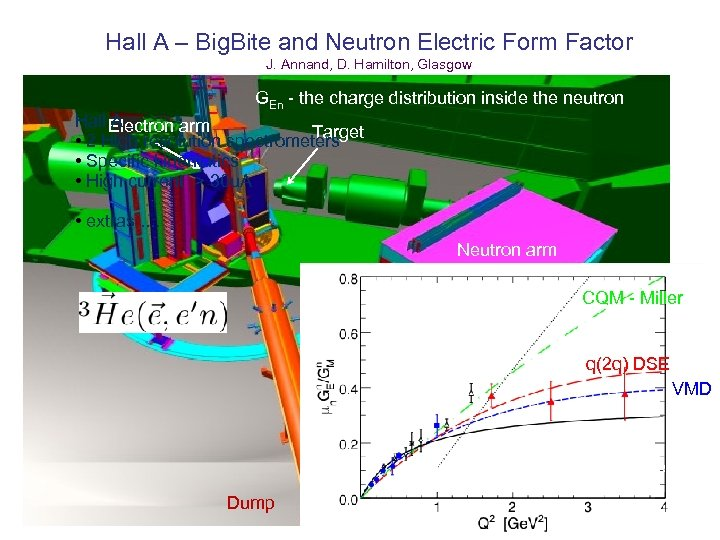 Hall A – Big. Bite and Neutron Electric Form Factor J. Annand, D. Hamilton,