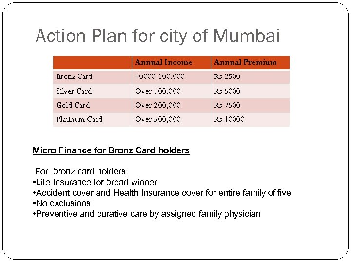 Action Plan for city of Mumbai Annual Income Annual Premium Bronz Card 40000 -100,