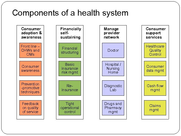 Components of a health system Consumer adoption & awareness Financially selfsustaining Manage provider network