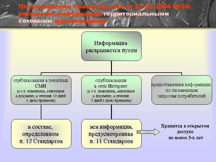 Постановление Правительства от 21. 01. 2004 № 24: раскрытие информации территориальными сетевыми организациями Информация