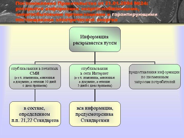 Постановление Правительства от 21. 01. 2004 № 24: раскрытие информации энергоснабжающими, энергосбытовыми организациями и