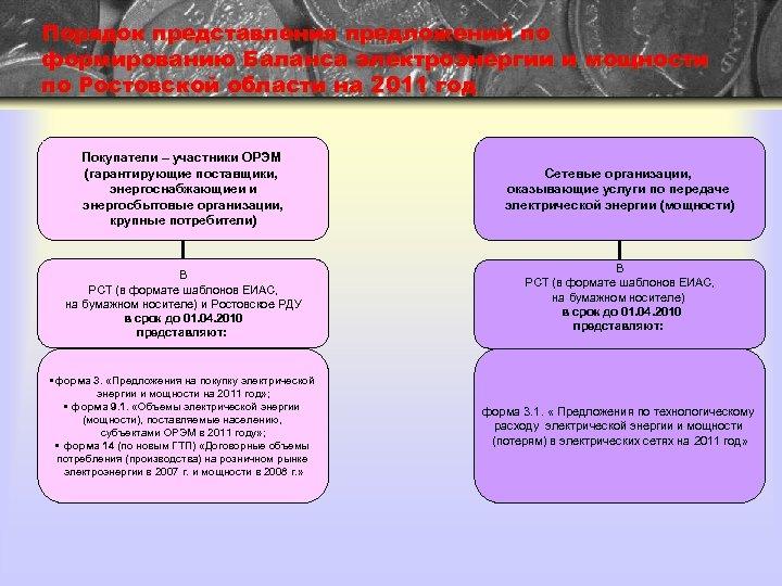 Порядок представления предложений по формированию Баланса электроэнергии и мощности по Ростовской области на 2011