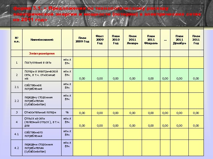 форма 3. 1. « Предложения по технологическому расходу электрической энергии и мощности (потерям) в