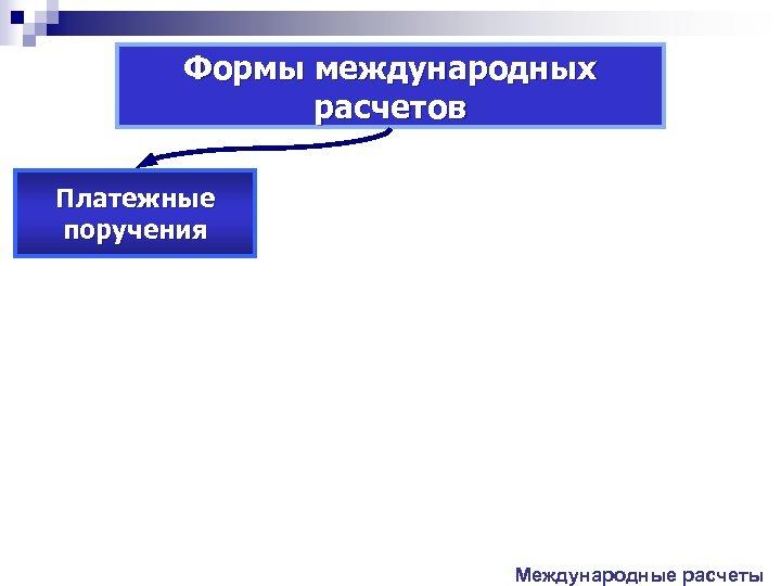 Формы международных расчетов Платежные поручения Международные расчеты