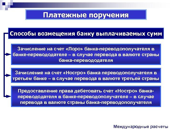 Платежные поручения Способы возмещения банку выплачиваемых сумм Зачисление на счет «Лоро» банка-переводополучателя в банке-перевододателе