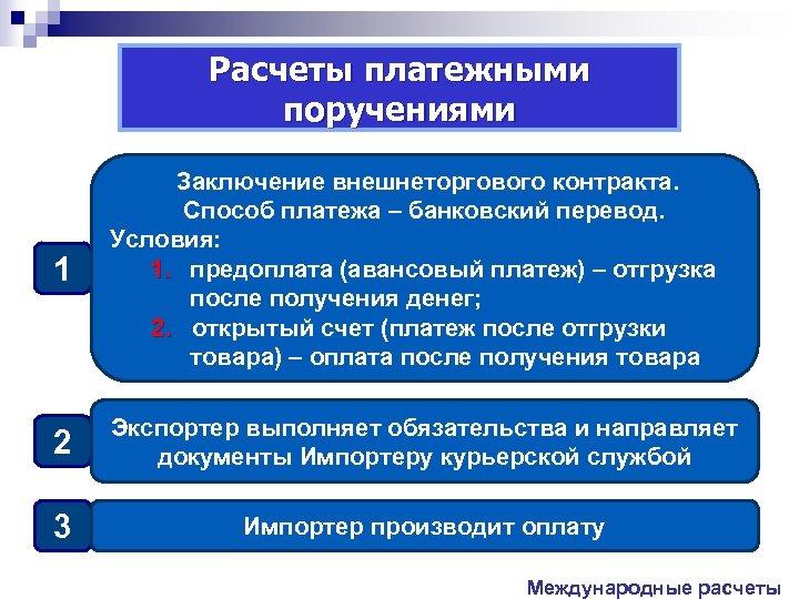 Расчеты платежными поручениями 1 Заключение внешнеторгового контракта. Способ платежа – банковский перевод. Условия: 1.