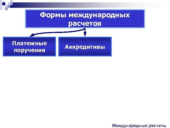 Формы международных расчетов Платежные поручения Аккредитивы Международные расчеты
