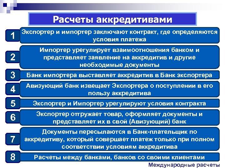 Расчеты аккредитивами 1 Экспортер и импортер заключают контракт, где определяются условия платежа 2 Импортер