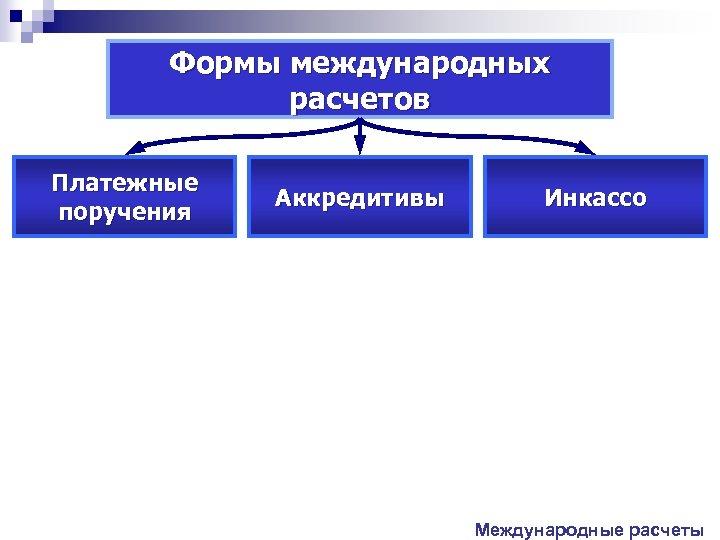Формы международных расчетов Платежные поручения Аккредитивы Инкассо Международные расчеты