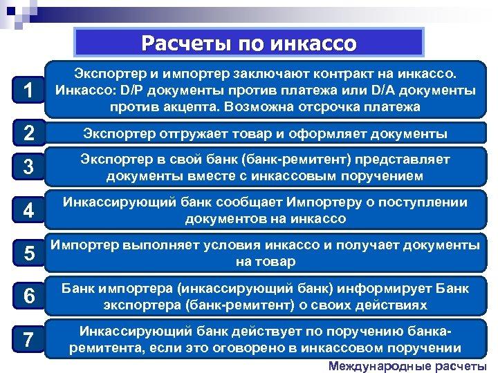 Расчеты по инкассо 1 Экспортер и импортер заключают контракт на инкассо. Инкассо: D/P документы