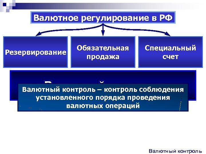 Валютное регулирование в РФ Резервирование Обязательная продажа Специальный счет Валютный контроль – контроль соблюдения