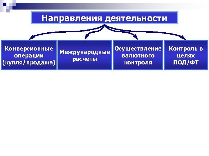 Направления деятельности Конверсионные Осуществление Международные операции валютного расчеты (купля/продажа) контроля Контроль в целях ПОД/ФТ