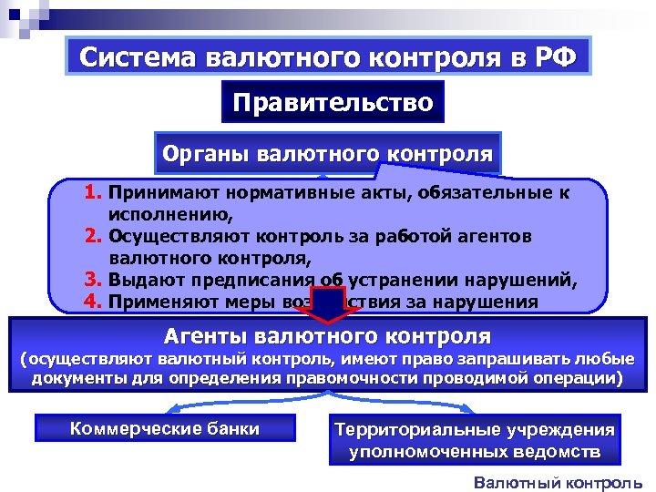 Система валютного контроля в РФ Правительство Органы валютного контроля 1. Принимают нормативные акты, обязательные