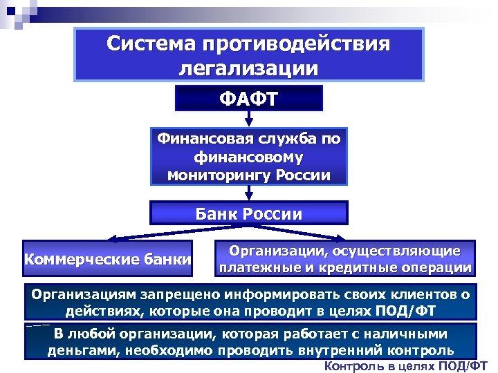 Система противодействия легализации ФАФТ Финансовая служба по финансовому мониторингу России Банк России Коммерческие банки