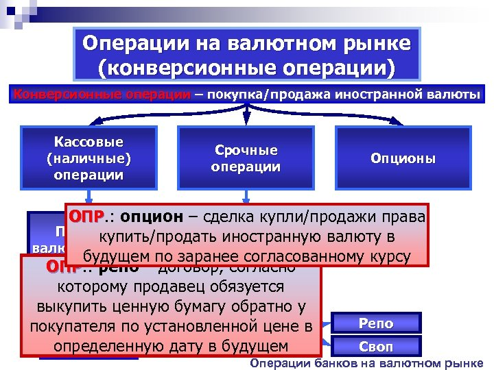 Операции на валютном рынке (конверсионные операции) Конверсионные операции – покупка/продажа иностранной валюты Кассовые (наличные)