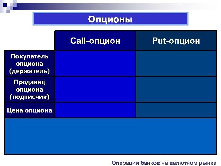 Опционы Сall-опцион Put-опцион Покупатель опциона (держатель) Продавец опциона (подписчик) Цена опциона Операции банков на
