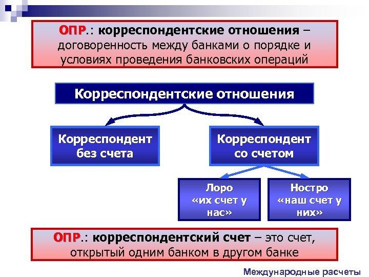 ОПР. : корреспондентские отношения – ОПР договоренность между банками о порядке и условиях проведения