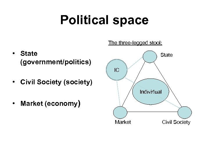 Political space The three-legged stool: • State (government/politics) State IC • Civil Society (society)
