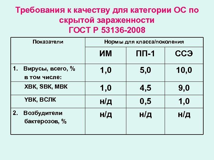 Требования к качеству для категории ОС по скрытой зараженности ГОСТ Р 53136 -2008 Показатели