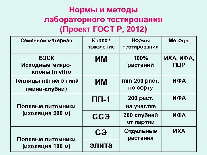 Нормы и методы лабораторного тестирования (Проект ГОСТ Р, 2012) Семенной материал Класс / поколение