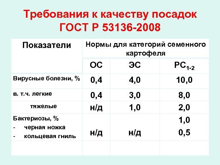 Требования к качеству посадок ГОСТ Р 53136 -2008 Показатели Нормы для категорий семенного картофеля
