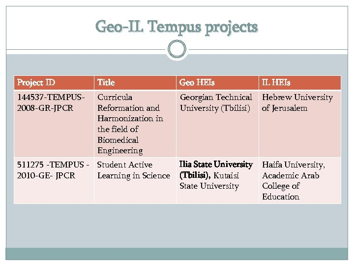 Geo-IL Tempus projects Project ID Title Geo HEIs IL HEIs 144537 -TEMPUS 2008 -GR-JPCR