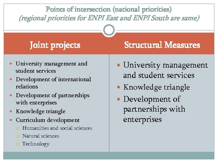 Points of intersection (national priorities) (regional priorities for ENPI East and ENPI South are