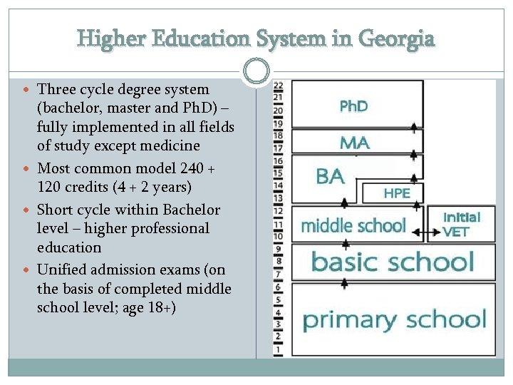 Higher Education System in Georgia Three cycle degree system (bachelor, master and Ph. D)
