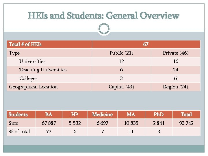 HEIs and Students: General Overview Total # of HEIs 67 Type Public (21) Private