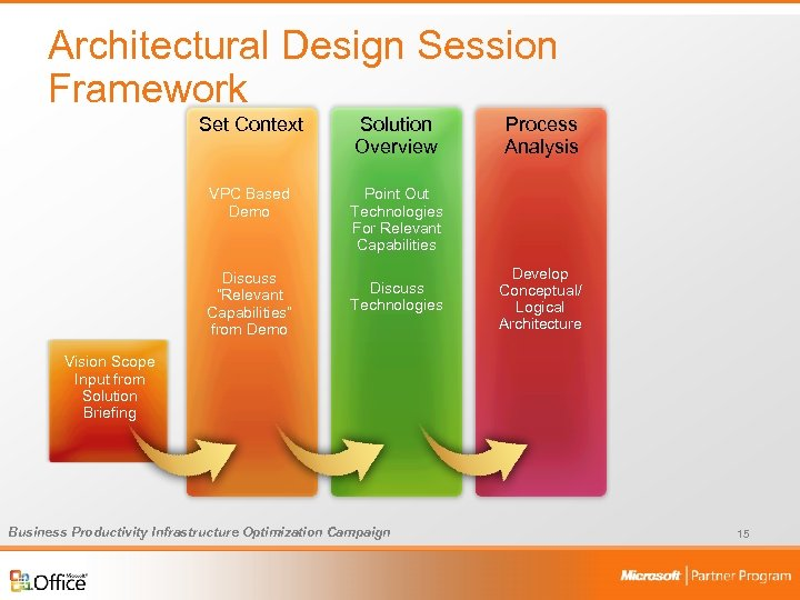 Architectural Design Session Framework Set Context Solution Overview VPC Based Demo Point Out Technologies