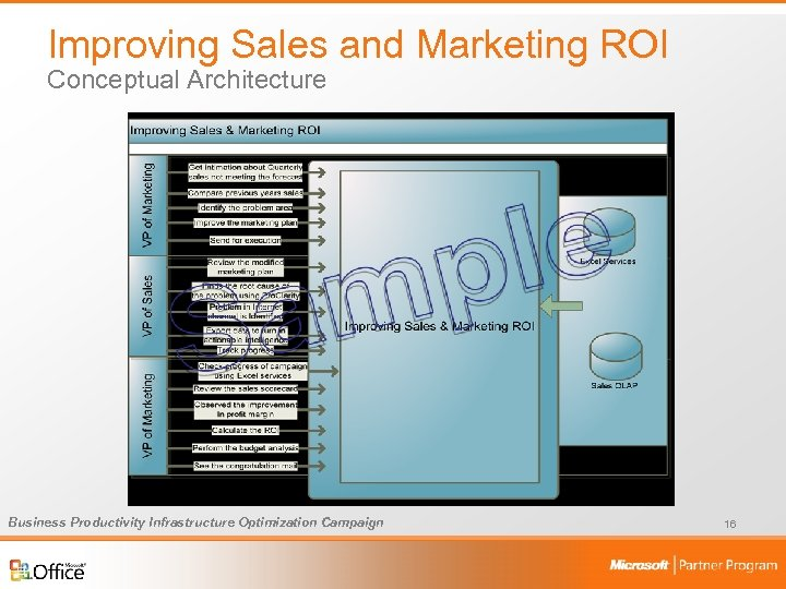 Improving Sales and Marketing ROI Conceptual Architecture Business Productivity Infrastructure Optimization Campaign 16