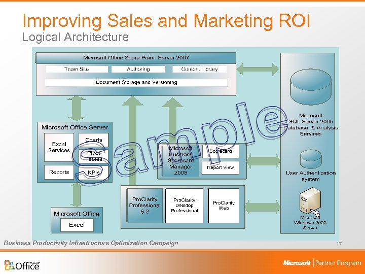 Improving Sales and Marketing ROI Logical Architecture Business Productivity Infrastructure Optimization Campaign 17