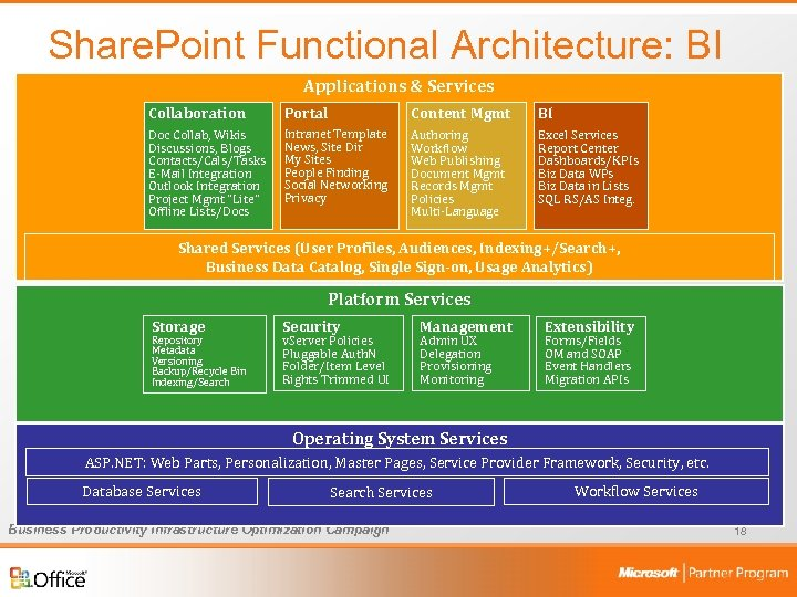 Share. Point Functional Architecture: BI Applications & Services Collaboration Portal Content Mgmt BI Doc