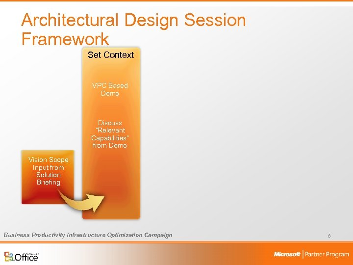 """Architectural Design Session Framework Set Context VPC Based Demo Discuss """"Relevant Capabilities"""" from Demo"""