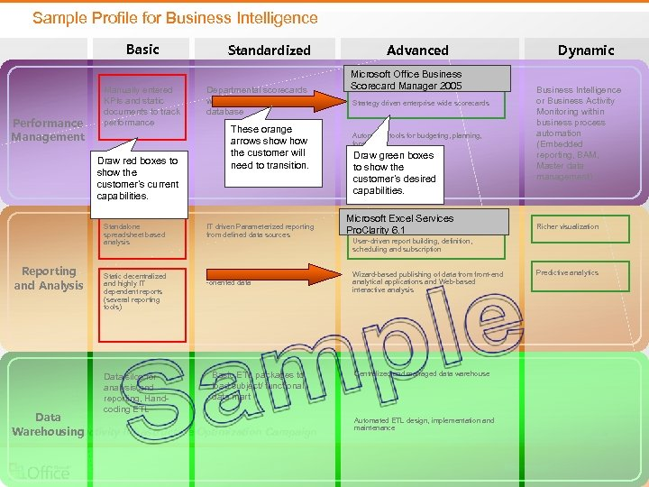 Sample Profile for Business Intelligence Basic Performance Management Manually entered KPIs and static documents