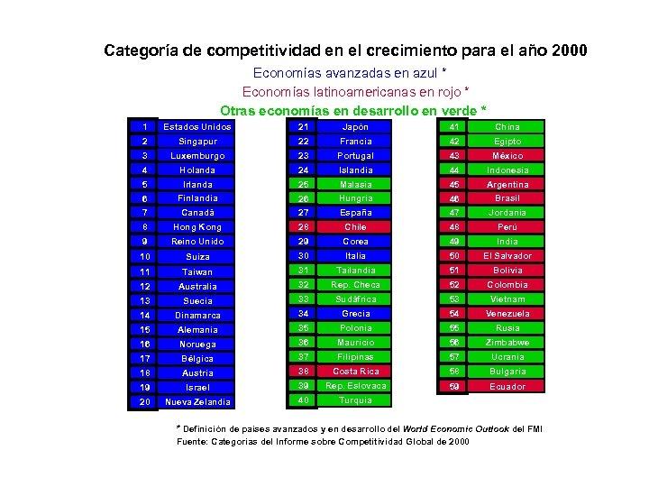 Categoría de competitividad en el crecimiento para el año 2000 Economías avanzadas en azul