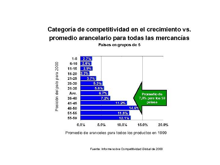 Categoría de competitividad en el crecimiento vs. promedio arancelario para todas las mercancías Posición