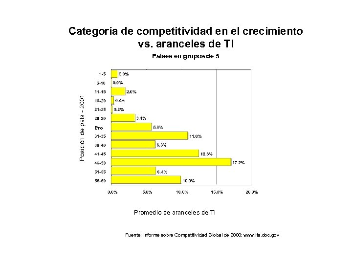 Categoría de competitividad en el crecimiento vs. aranceles de TI Posición de país -