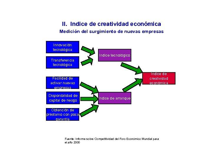 II. Indice de creatividad económica Medición del surgimiento de nuevas empresas Innovación tecnológica Indice