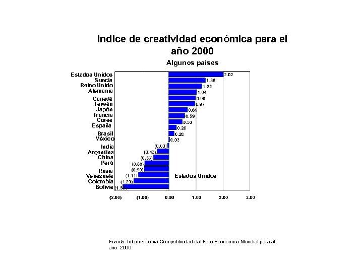 Indice de creatividad económica para el año 2000 Algunos países Estados Unidos Suecia Reino
