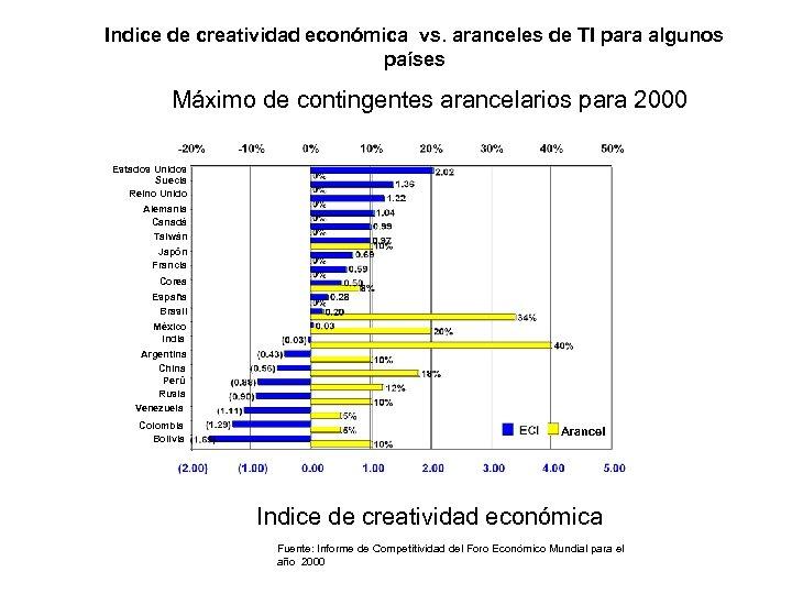 Indice de creatividad económica vs. aranceles de TI para algunos países Máximo de contingentes