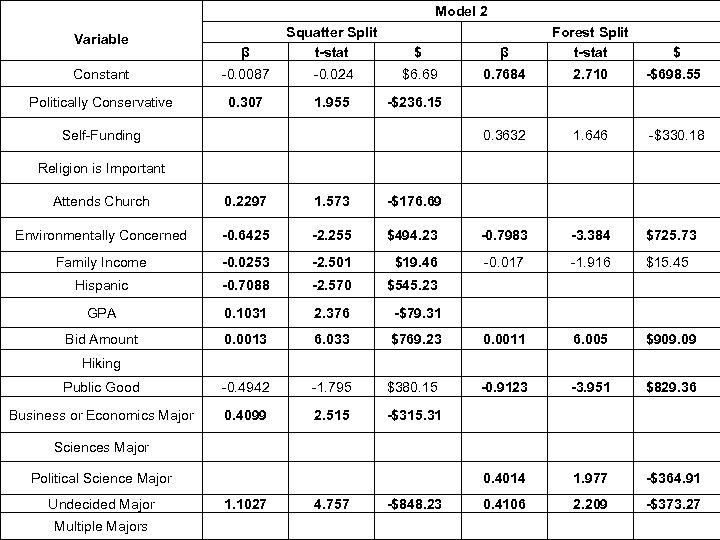 Model 2 β Squatter Split t-stat $ Constant -0. 0087 -0. 024 $6. 69