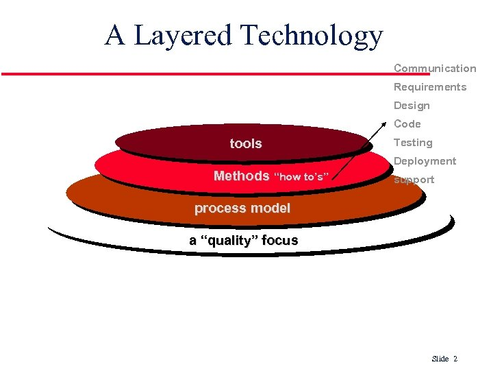 Software Engineering A Layered Technology Software Engineering
