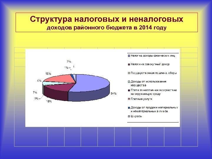 Структура налоговых и неналоговых доходов районного бюджета в 2014 году
