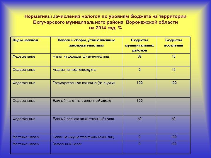 Нормативы зачисления налогов по уровням бюджета на территории Богучарского муниципального района Воронежской области на